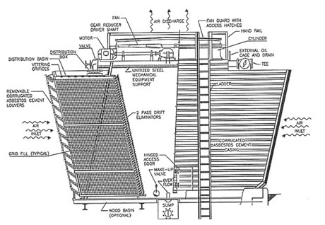 Timber Cooling Tower, Wooden Cooling Tower, Timber Draft